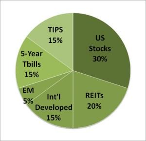 Swensen Portfolio Asset Allocation