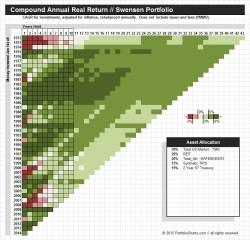 Swensen Portfolio CAGR Pixel Chart