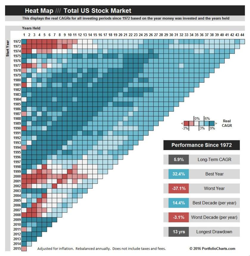 total-stock-market-heat-map-2016