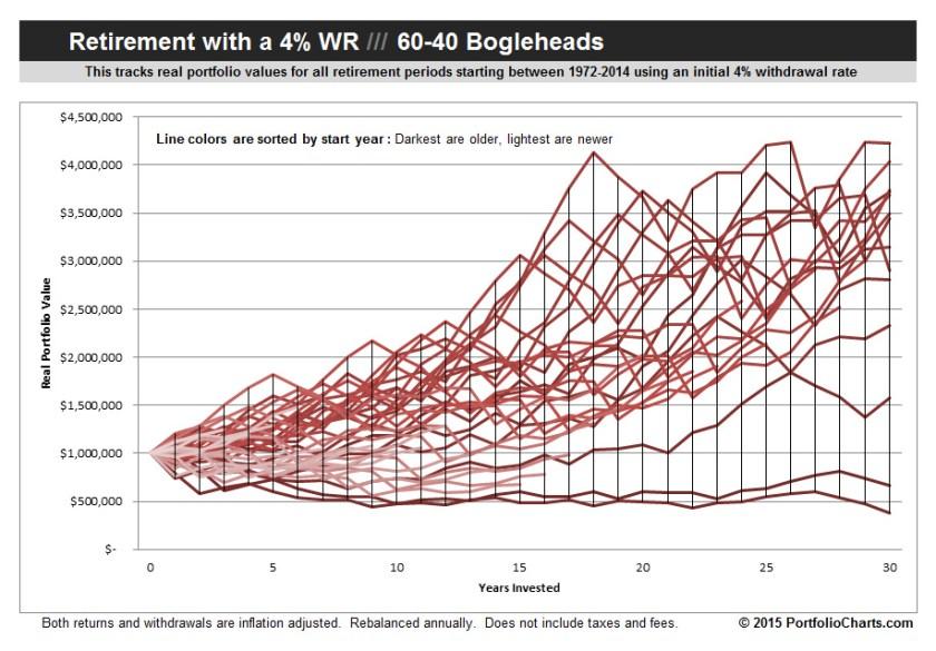 60-40 Bogleheads Retirement Hurricane Chart
