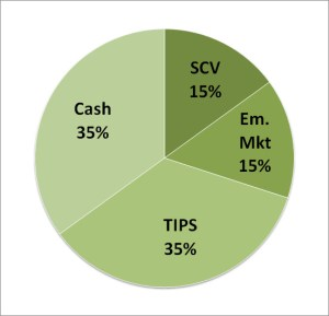 Swedroe Min Fat Tails Asset Allocation