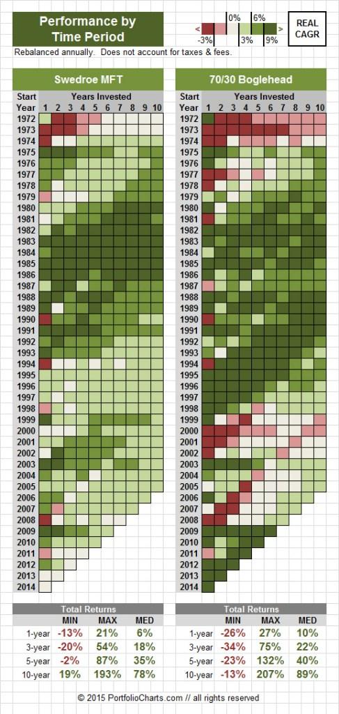 Swedroe vs Boglehead chart