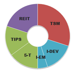 Swensen Asset Allocation