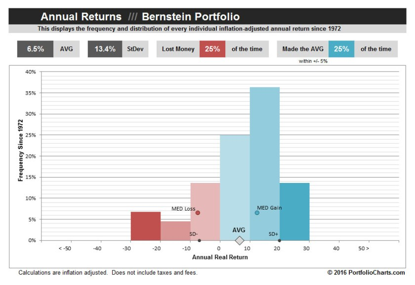 Bernstein-Portfolio-Annual-Returns