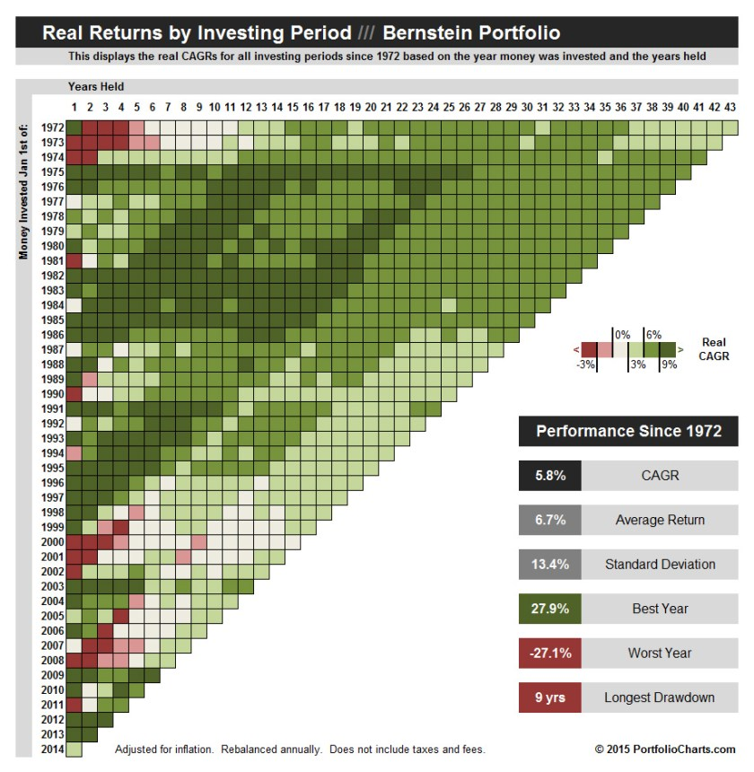 Bernstein Portfolio Returns by Period Pixel Chart