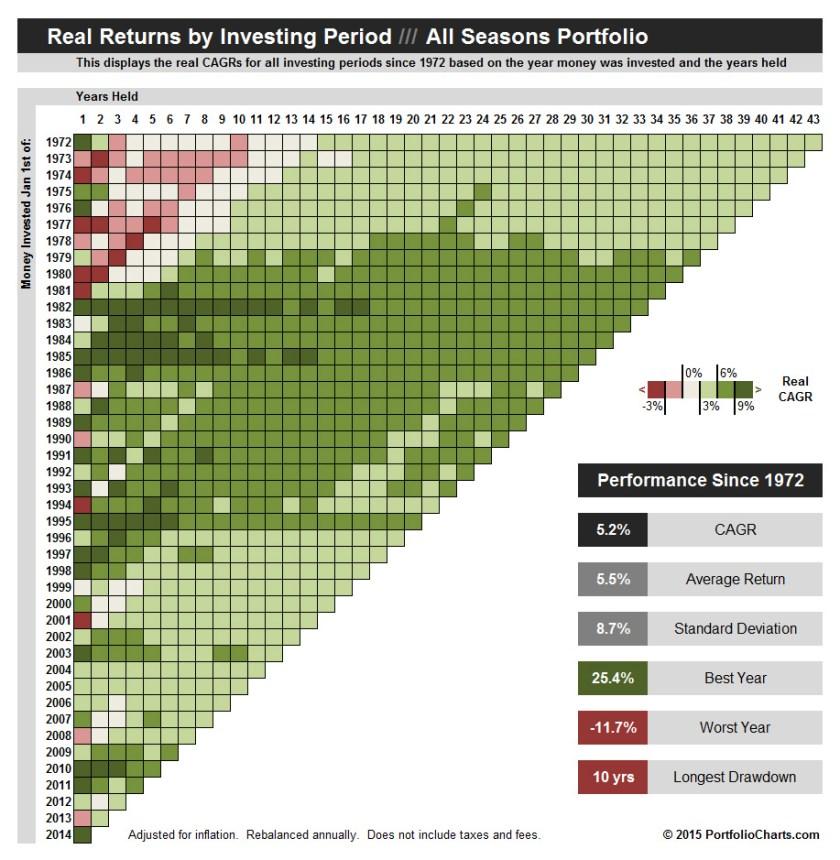 All Seasons CAGR Pixel Chart