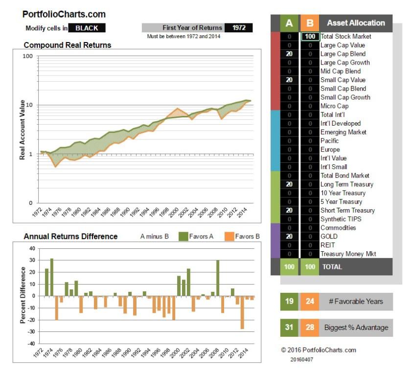 GB-vs-Stocks