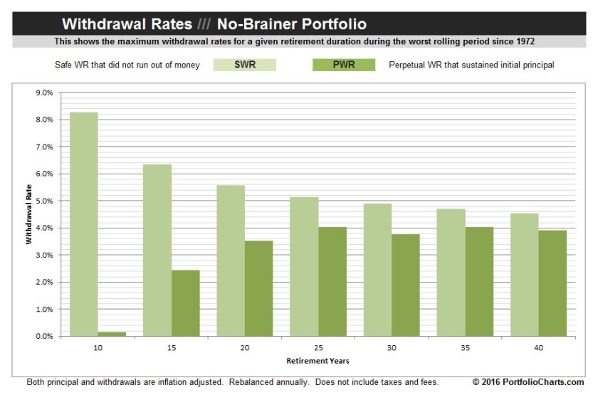 no-brainer-portfolio-withdrawal-rates-2016-1