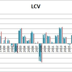 SIC-lcv