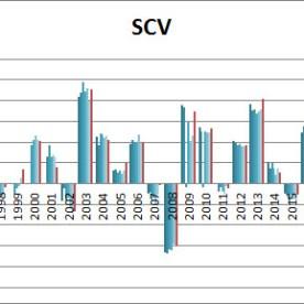 SIC-scv