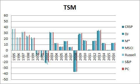 SIC-tsm