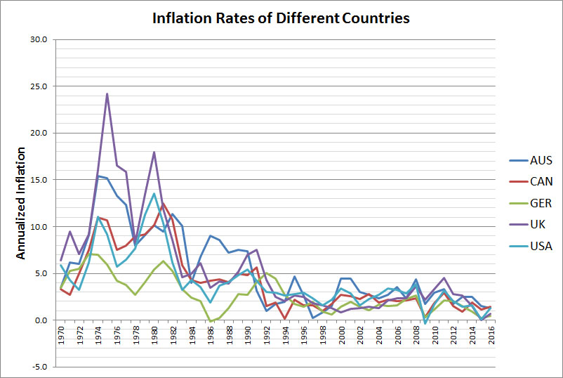inflation-by-country