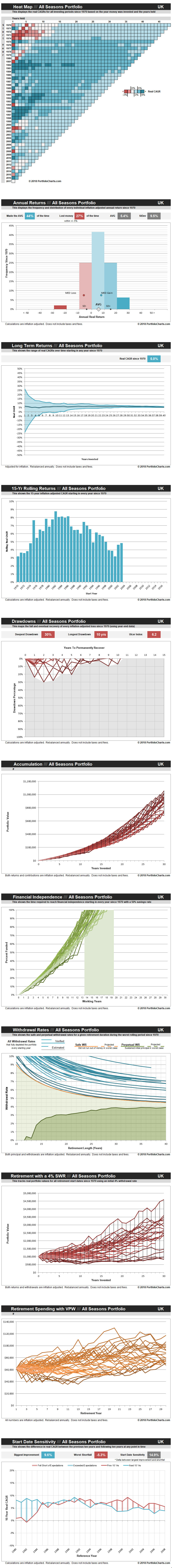 all-seasons-portfolio-UK-20180508