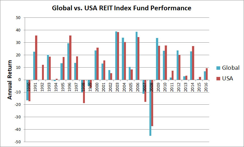 global-vs-US-REIT