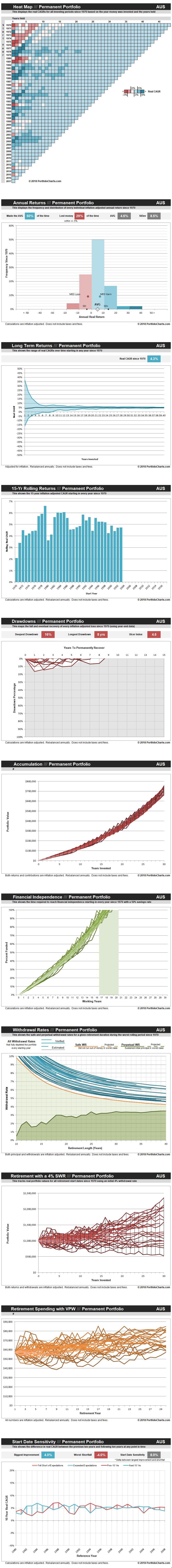permanent-portfolio-AUS-20180508.jpg