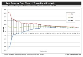 Three Fund CAGR Funnel Chart