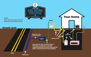 Portland Gas Piping & Ventilation | Gas Piping