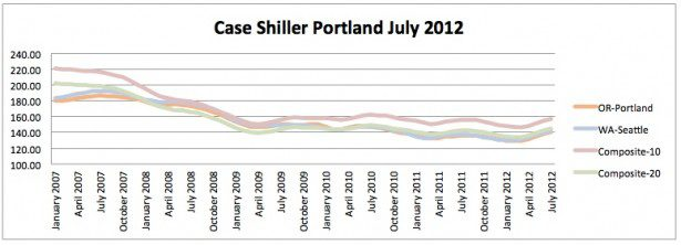 Case Shiller July 2012