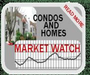 Portland Condos Market Watch