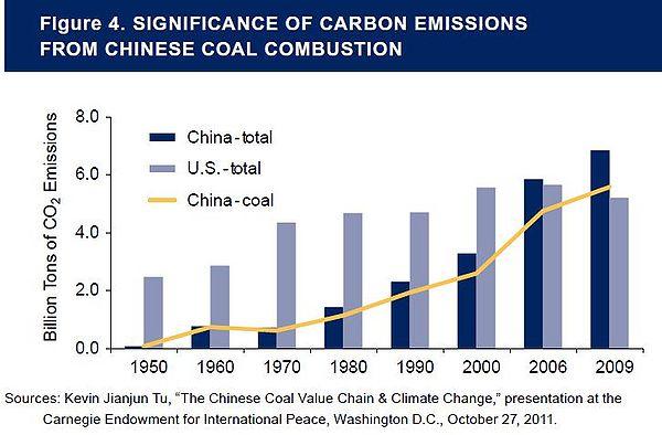China's Rising Coal Imports