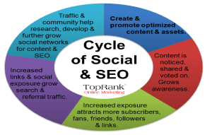 Image of circle showing relationship of social media and SEO.
