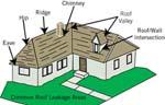 Performance leakyroof_thumb | Performance Metal Roofing | Flashing Repairs | ME and NH