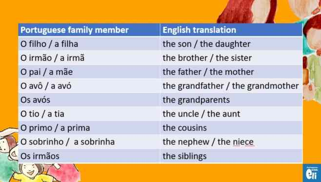 vocabulary for family in Portuguese from Brazil