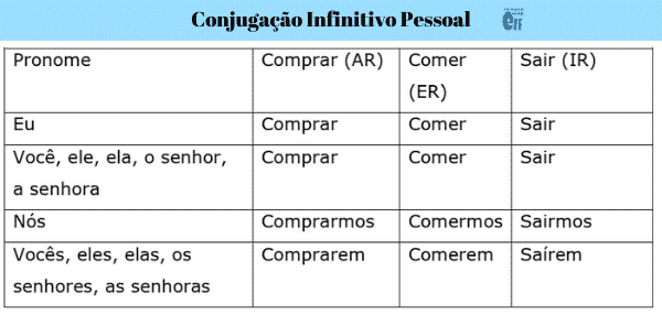table personal infinitive in portuguese endings