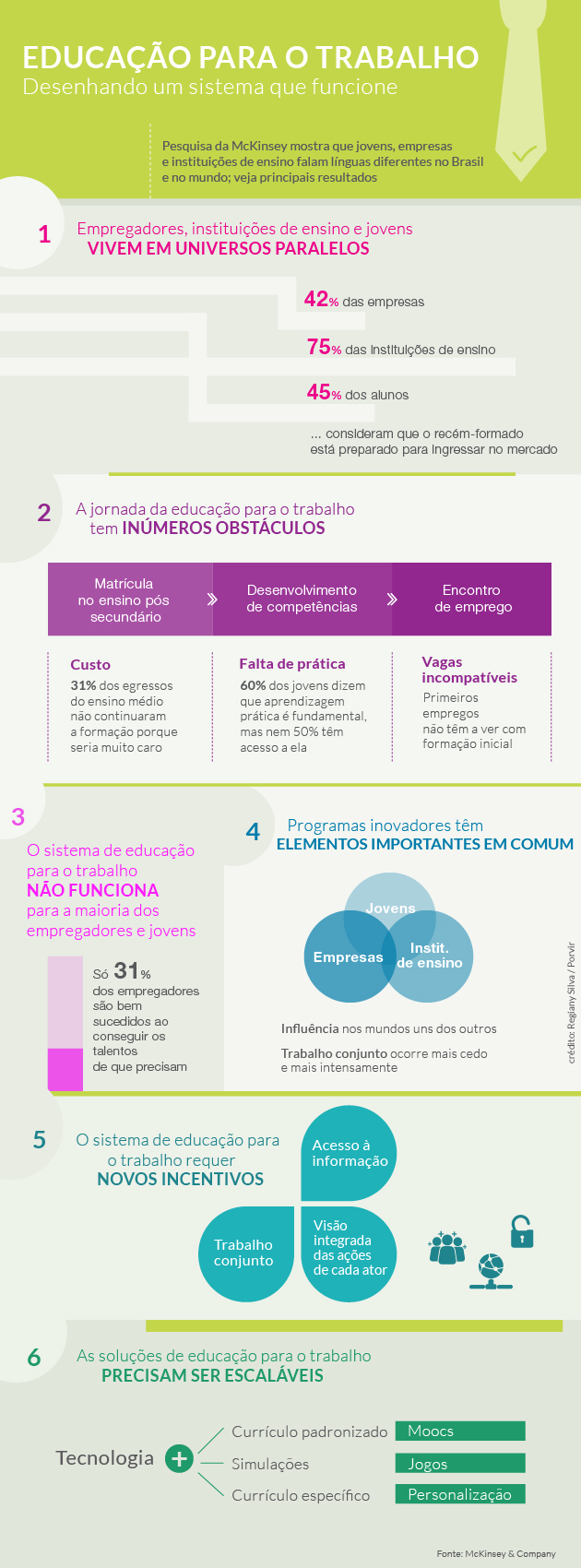 Principais resultados da pesquisa McKinsey sobre jovens e emprego