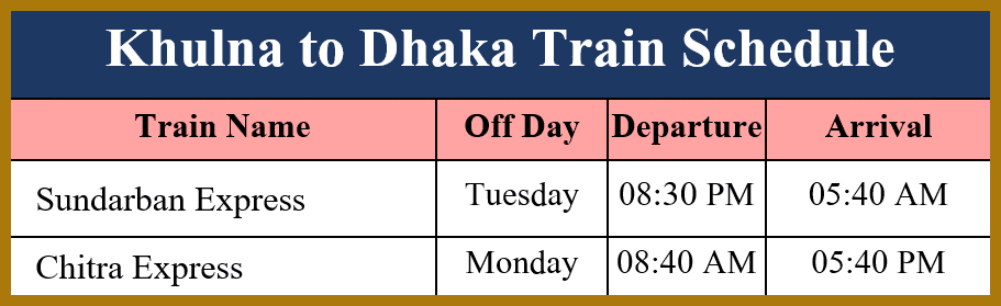 Khulna to Dhaka Train Schedule and Ticket Price, Khulna to Dhaka train ticket price, Sundarban Express, Chitra Express, Buy online train ticket