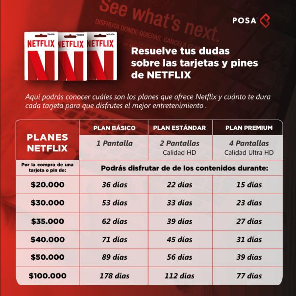 duracion tarjetas Netflix planes colombia