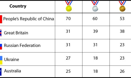Paralympic Medal Table Top 5