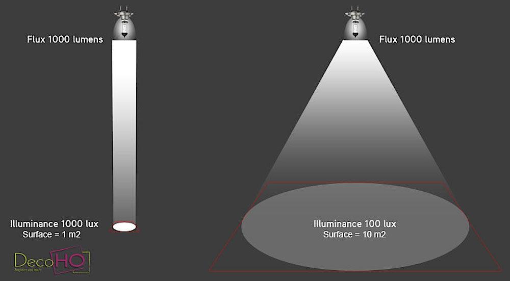 Lumens-vs-Lux