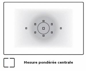 mesure ponderee centrale