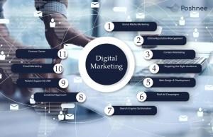 Digital Marketing in New York