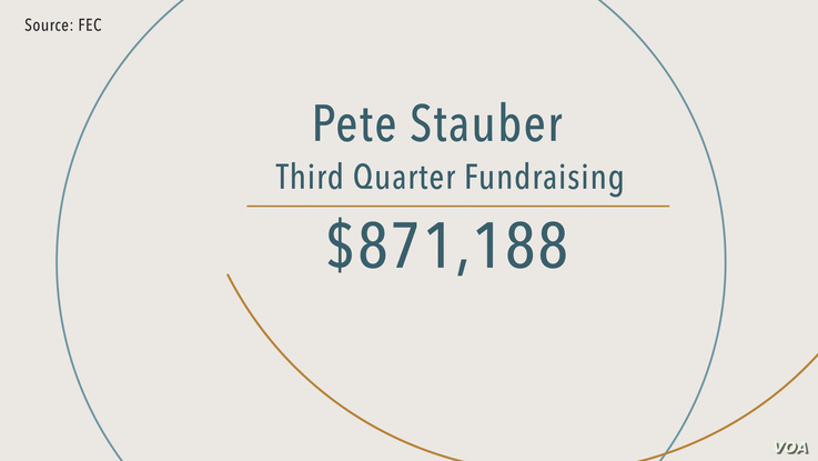 Stauber_Fundraising