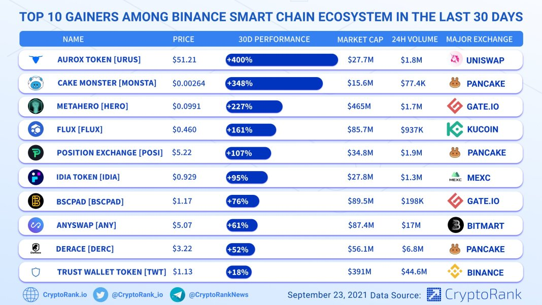 top 10 gainers among bsc ecosystem in the last 30 days