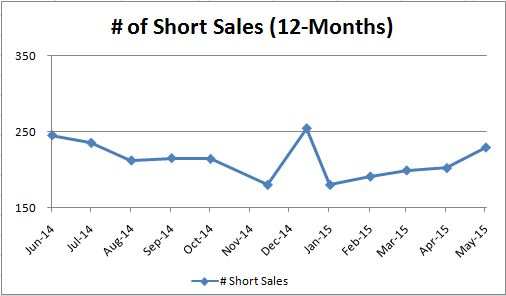 Short Sales_Monthly