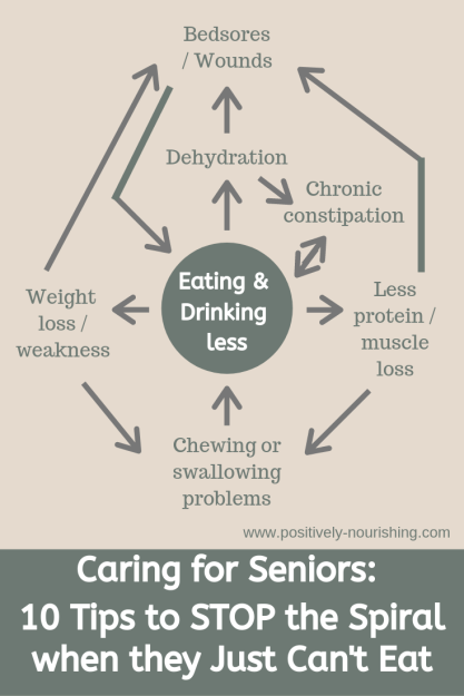 caring for aging parents: 10 tips to stop the spiral when seniors just can't eat_positively nourishing nutrition consulting