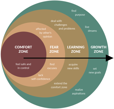 How to Leave your Comfort Zone and Enter your 'Growth Zone'