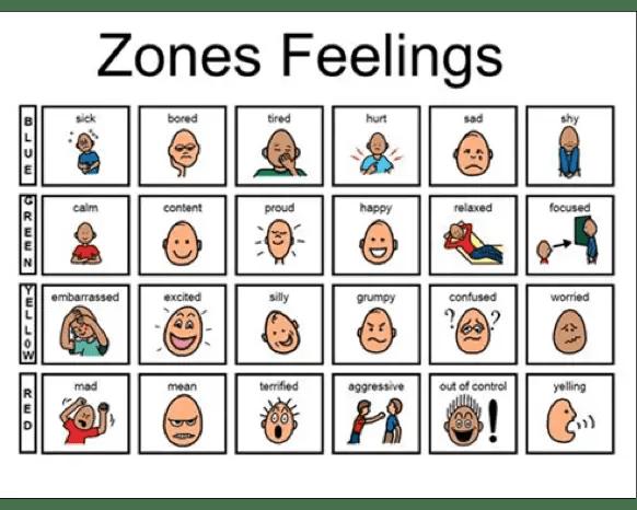 zones feelings Emotion Regulation Pictures