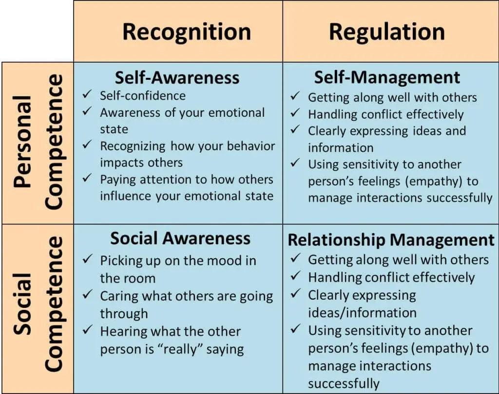 Emotional Intelligence Frameworks Charts Diagrams Amp Graphs