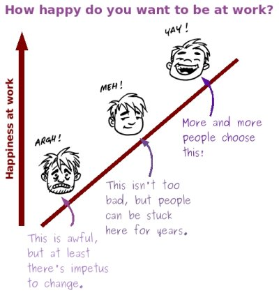 How happy do you want to be at work?