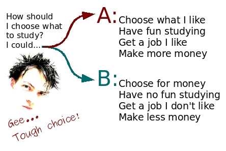 How to choose what to study