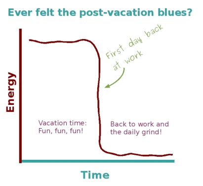 top five tips to beat the post vacation blues the chief happiness