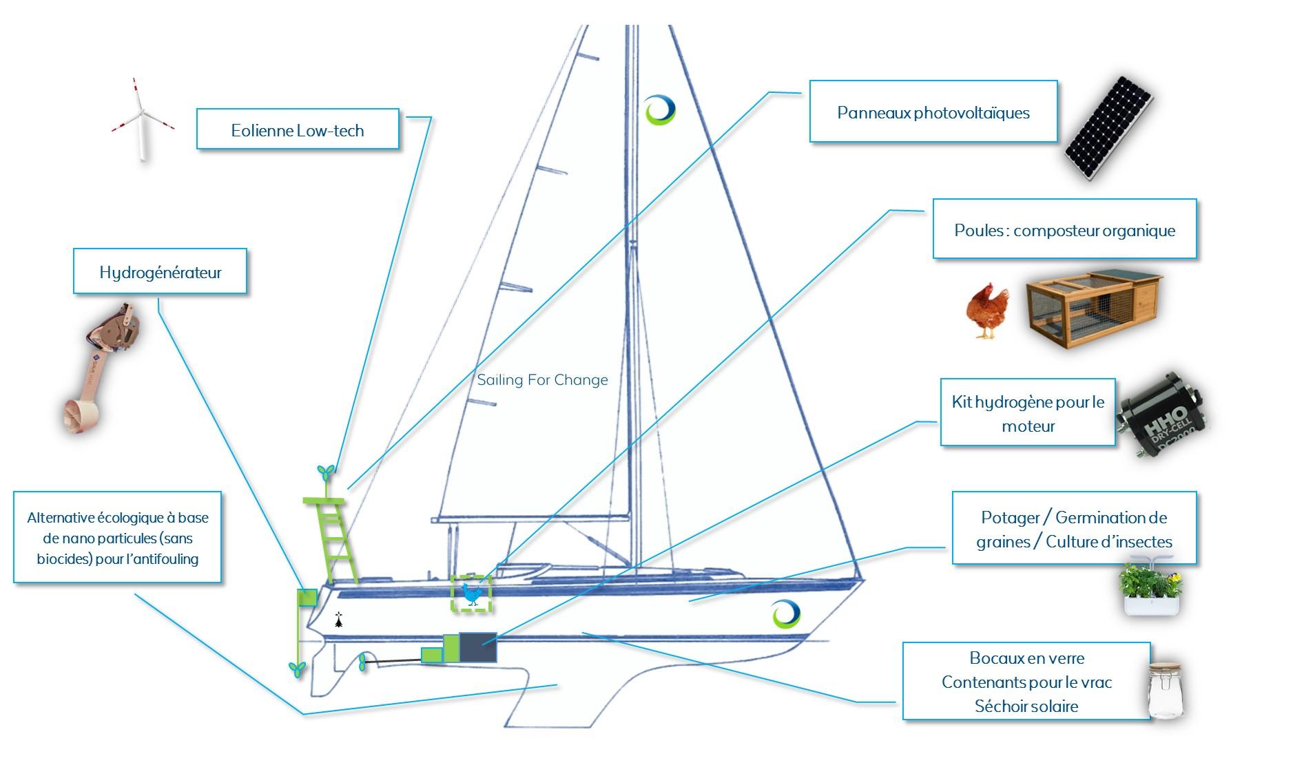 Crédit photo : Expédition Sailing for Change