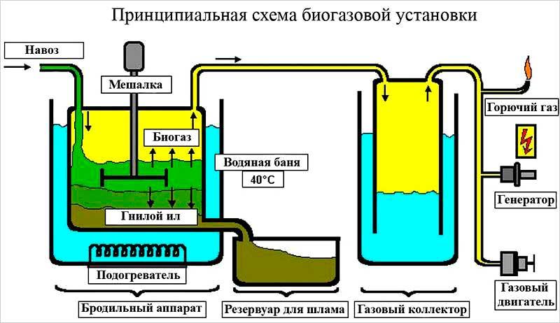 A trágya-biogáz termelése: a módszer lényege