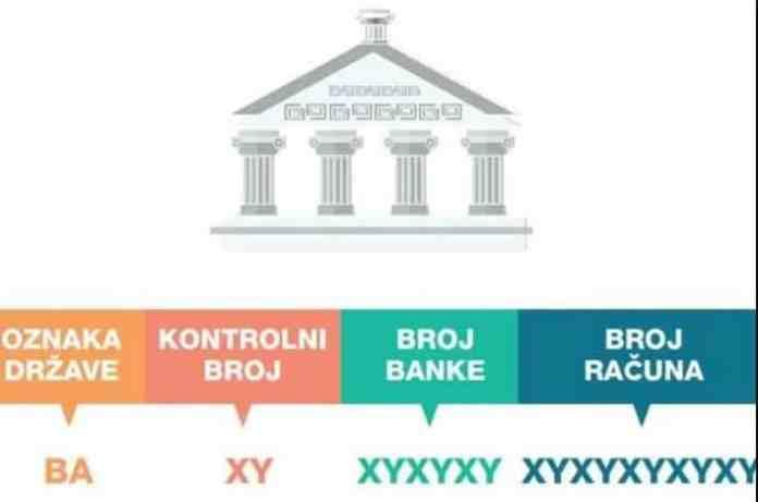 Naučite finansijske pojmove/ Znate li šta znači IBAN ili SWIFT?