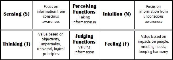Judging vs perceiving