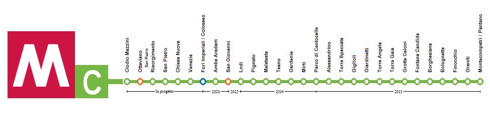 linha C, Metrô Roma